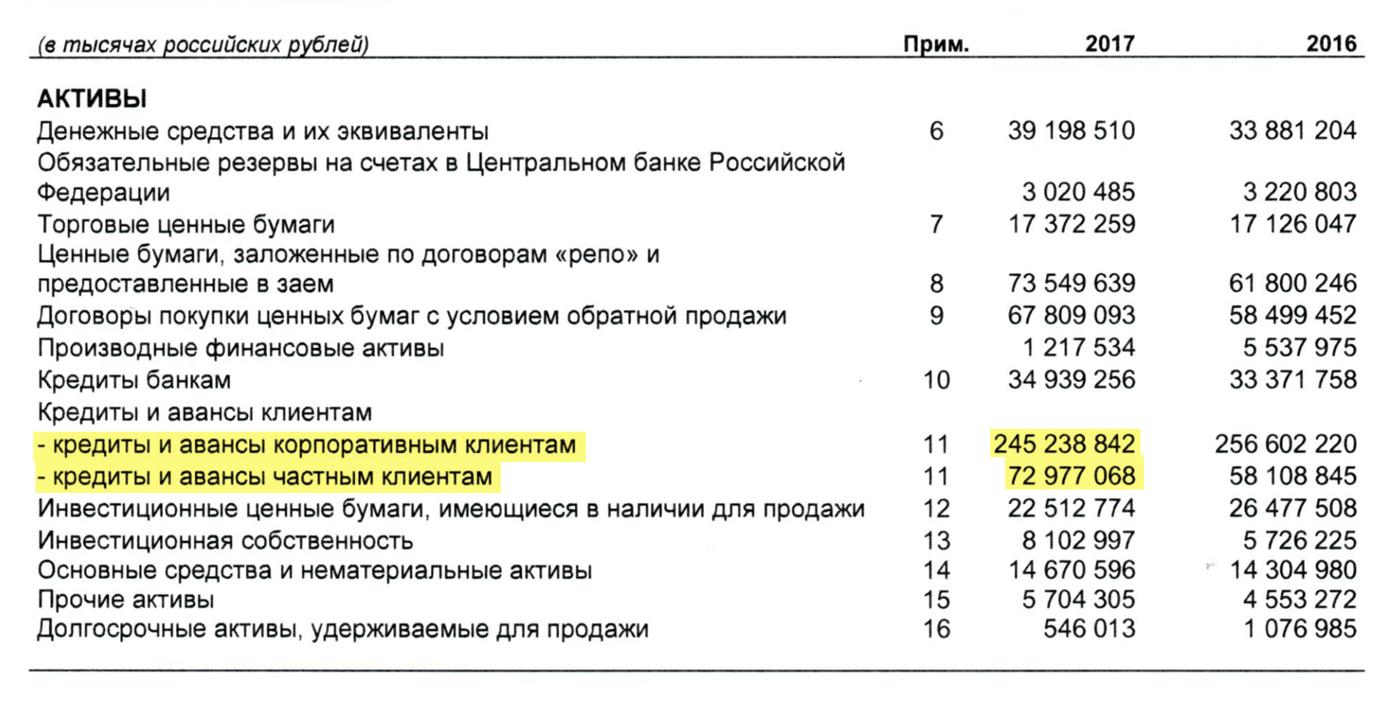 Страница 1 отчета банка «Санкт-Петербург» за 2017 год