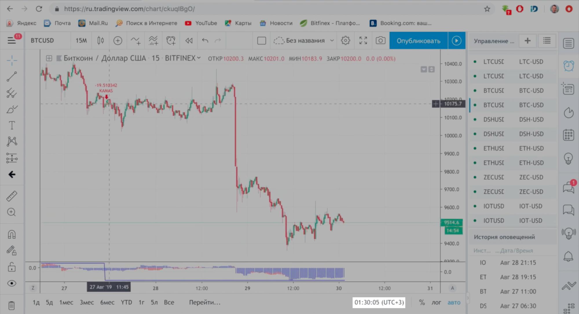 Кадр из видео BTC Trade: график курса биткоина на площадке Tradingview за 27—30 августа 2019 года