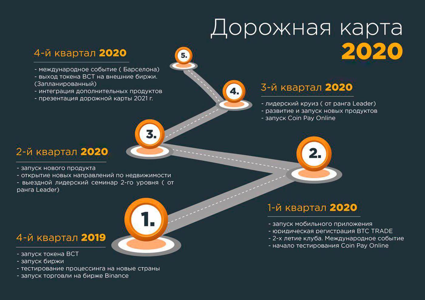 По дорожной карте проекта юридическая регистрация запланирована на первый квартал 2020 года. Карту пока показали только клиентам, в закрытом телеграм-канале