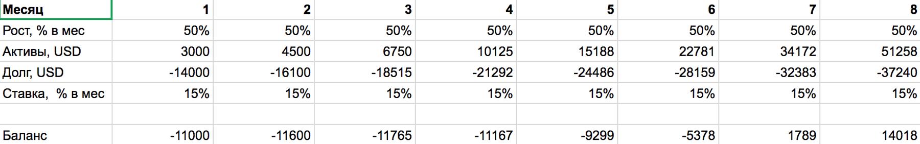 Примерный расчет: при ставке кредита 15% в месяц биткоин выведет вас в плюс через 7 месяцев только при росте на 50% в месяц. Это фантастика