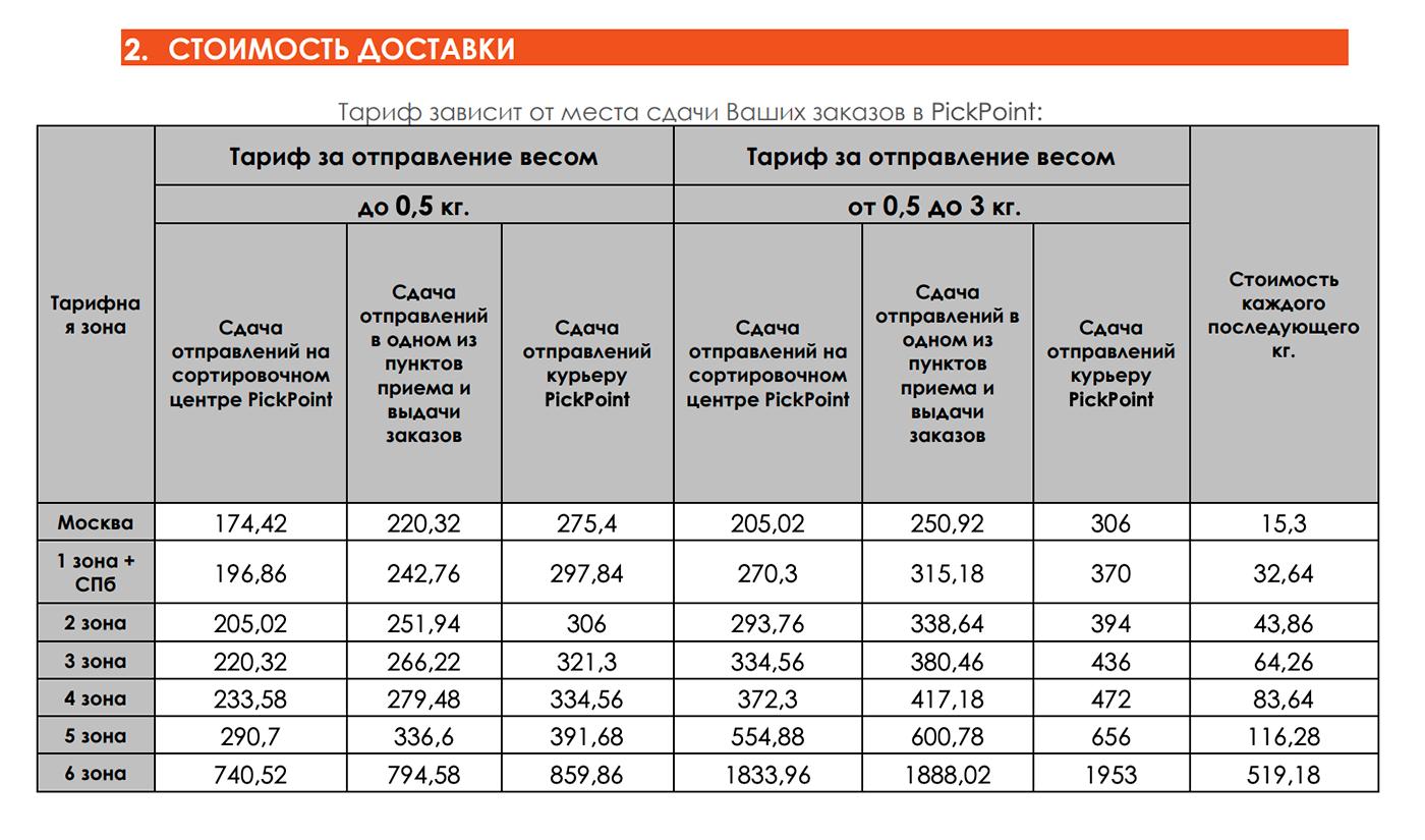 Интернет-магазины из Москвы и Санкт-Петербурга могут выбрать между этими двумя тарифами, а компаниям из других городов доступен только первый: цены в нем даны без учета выезда курьера за товарами