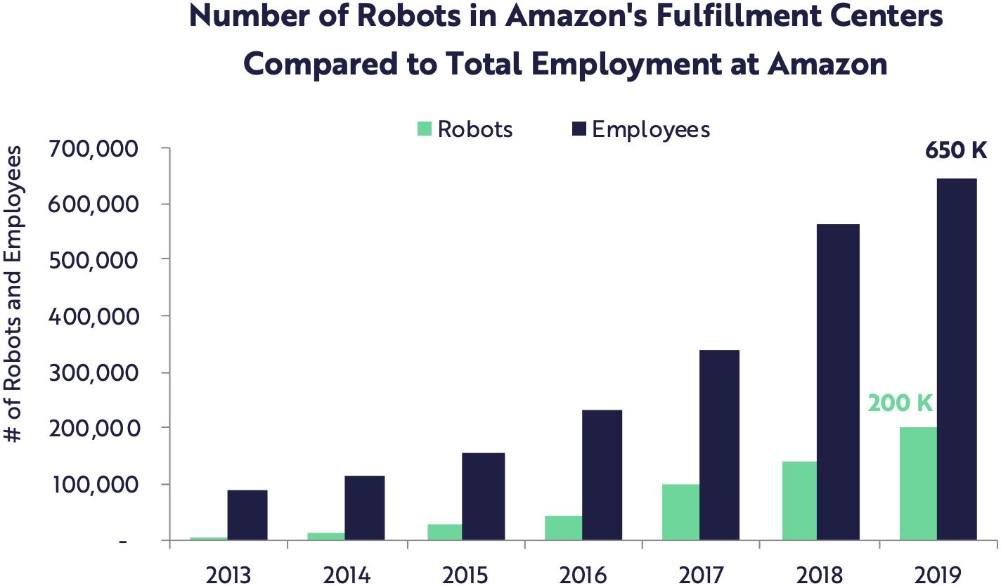 Работники на складах Amazon. Зеленый — роботы, синий — люди. Источник: ARK Invest, презентация Big Ideas 2020, слайд31