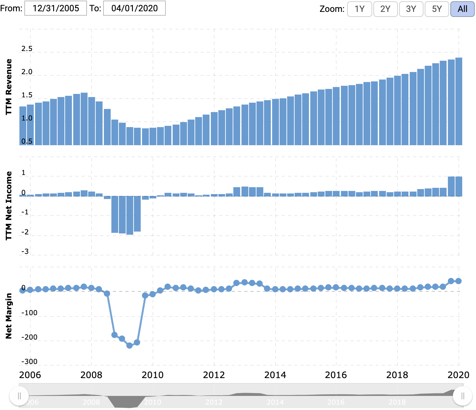 Выручка и прибыль за последние 12 месяцев в миллиардах долларов, итоговая маржа в процентах от выручки. Источник: Macrotrends