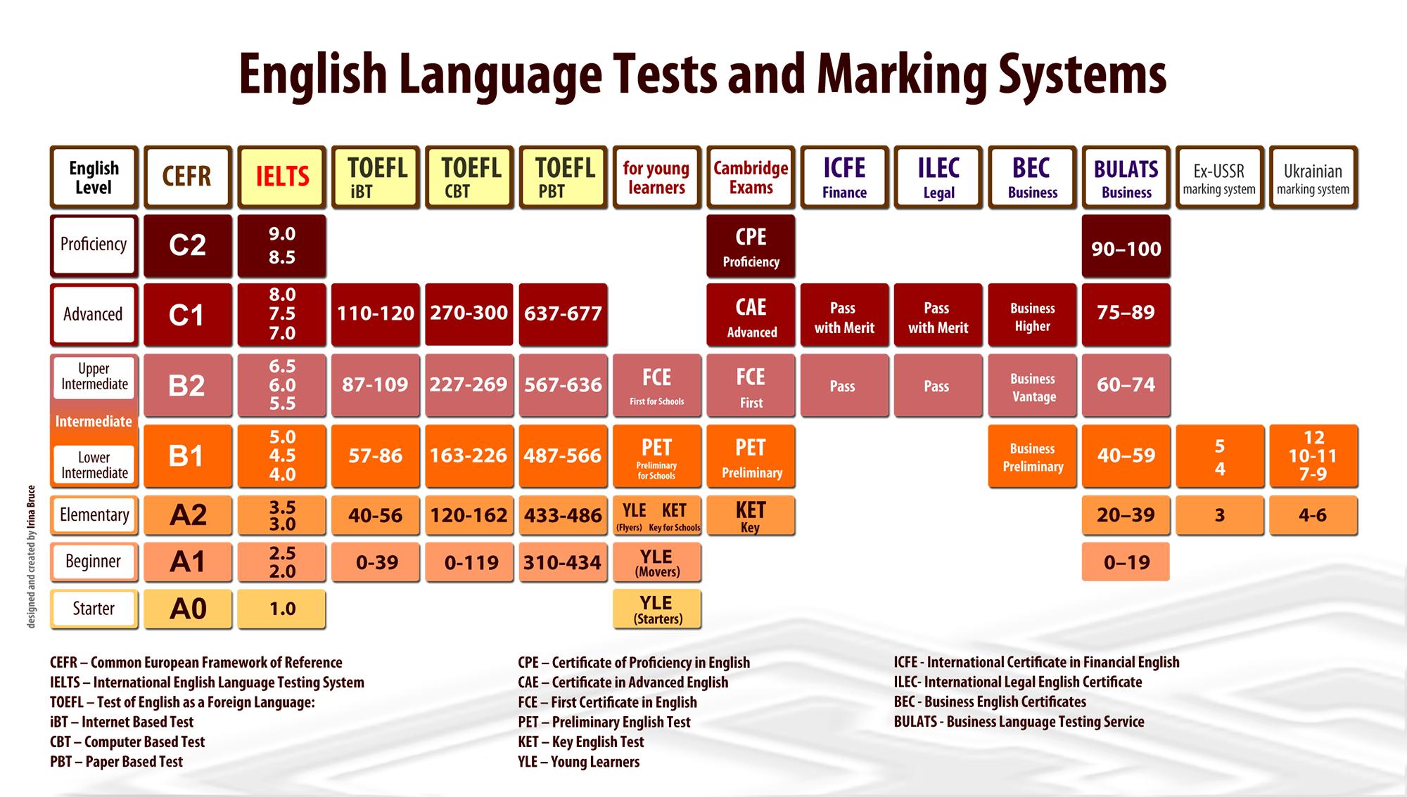 Международная шкала уровней и их соответствие международным экзаменам. Аббревиатура CEFR означает общеевропейскую систему оценки уровня языка, специально разработанную для применения к любому европейскому языку