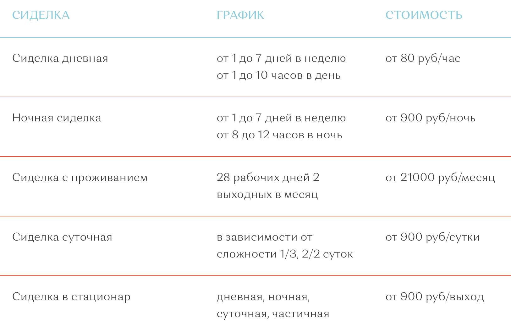 При посуточной оплате в нашем городе попросят от 900<span class=ruble>Р</span>, при&nbsp;помесячной — от 21 000<span class=ruble>Р</span>. Источник: «Ваша сиделка»