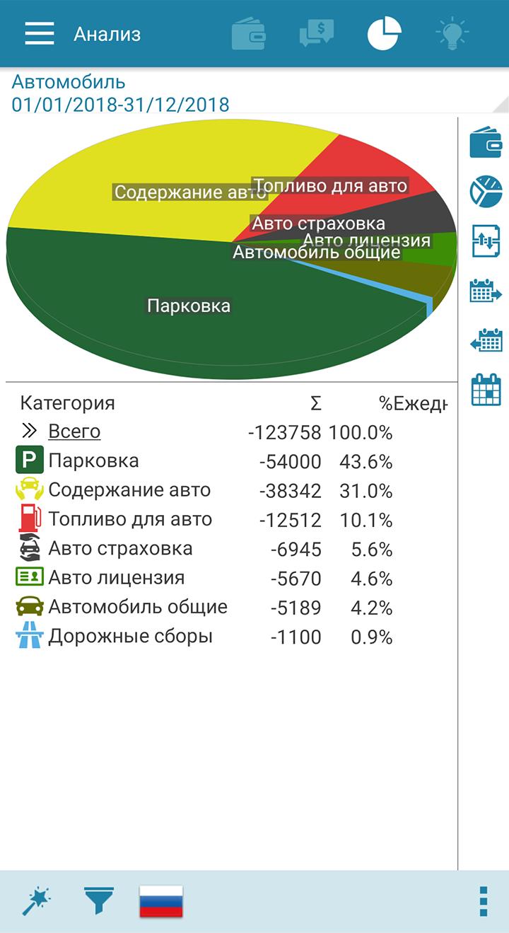 Все траты я фиксирую в приложении. По нему видно, что каждый месяц в 2018&nbsp;году я тратила в среднем 10 313<span class=ruble>Р</span>. Причем большая часть — это траты на парковку