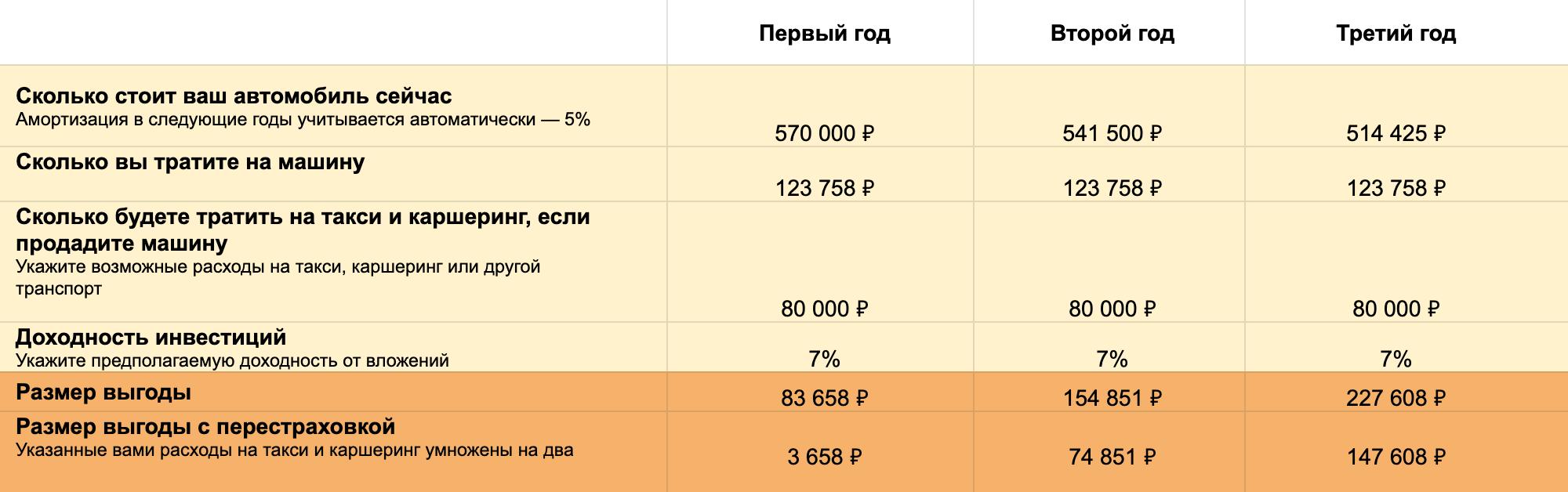 Так выглядит моя таблица рентабельности машины. На ее основе я сделала калькулятор рентабельности