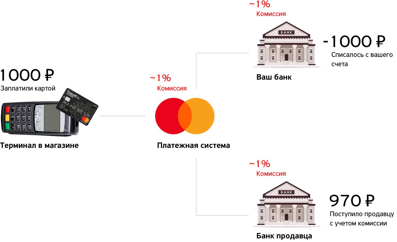 кэшбэк по карте тинькофф банк