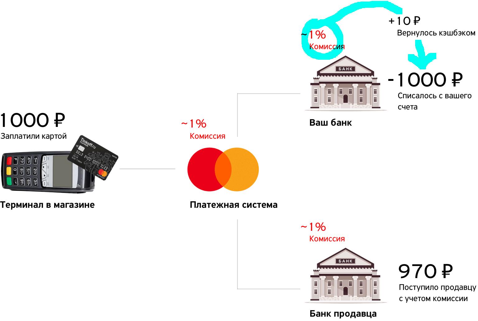Как работает кэшбэк тинькофф salda smarty 4x v 1 2