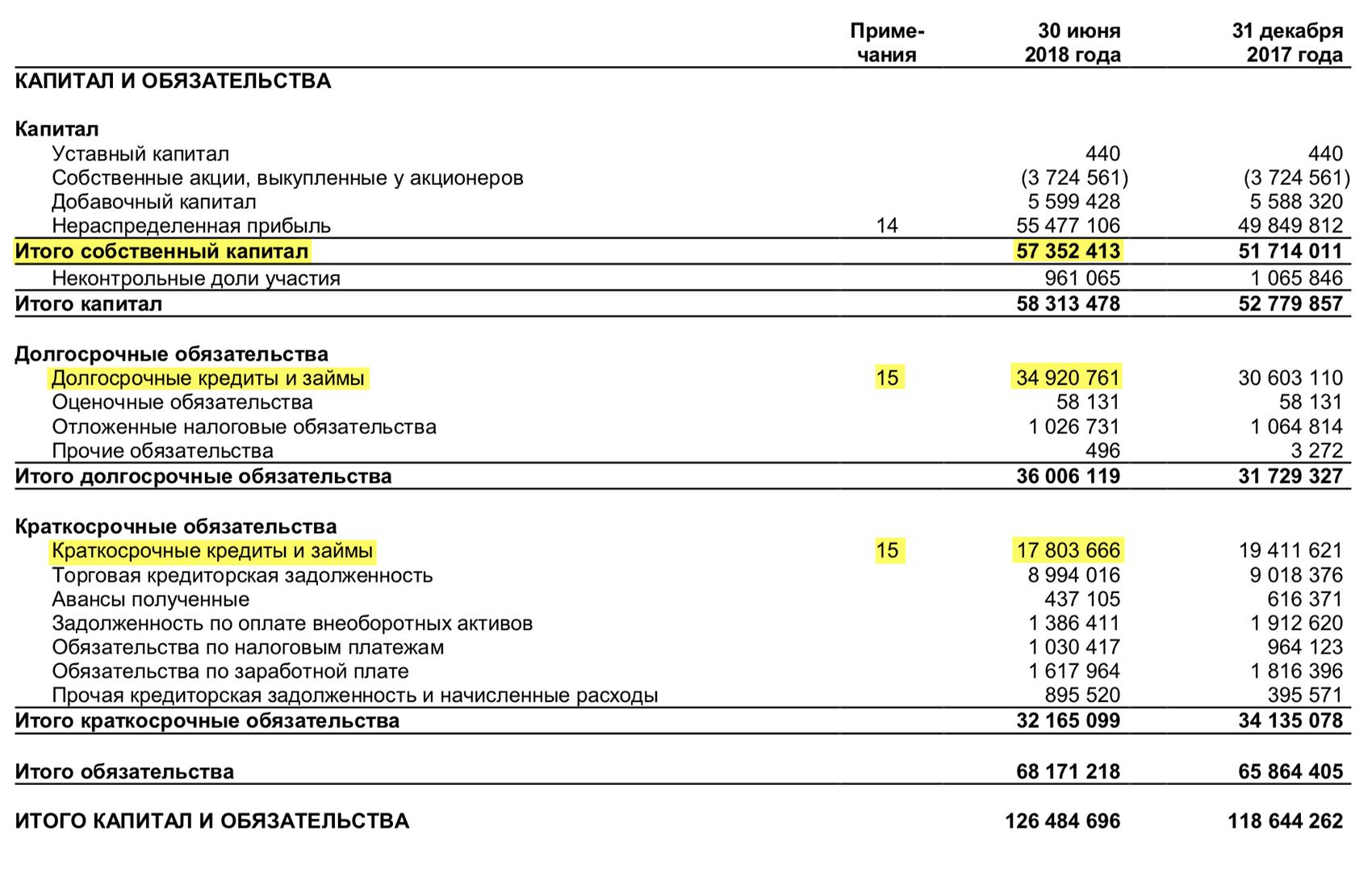 Отчет о финансовом положении «Черкизово» за 1 полугодие 2018 года, стр. 5