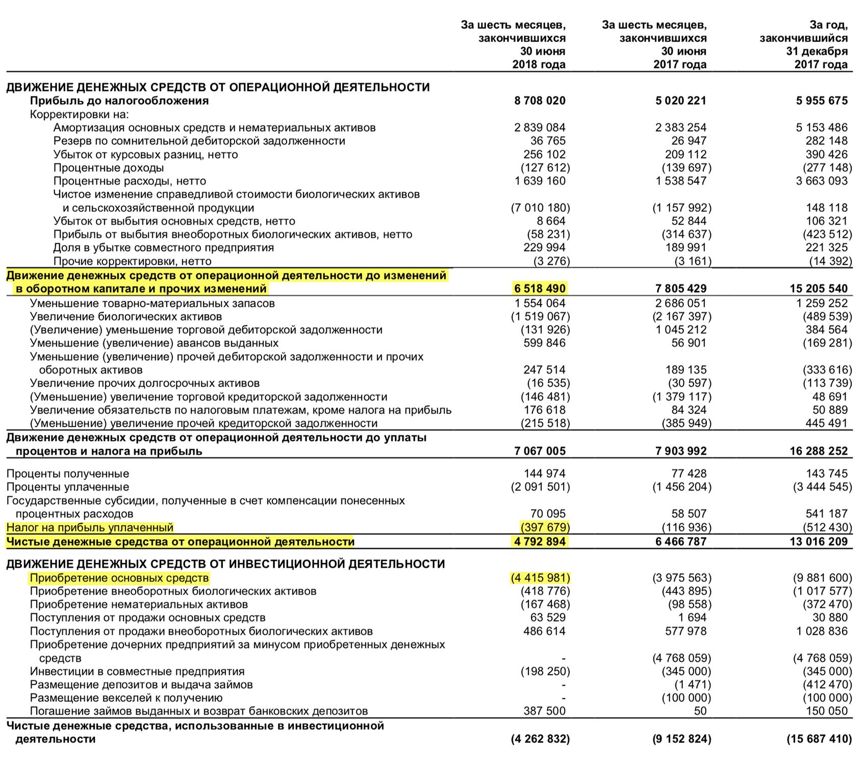 Отчет о движении денежных средств «Черкизово» за 1 полугодие 2018 года, стр. 7