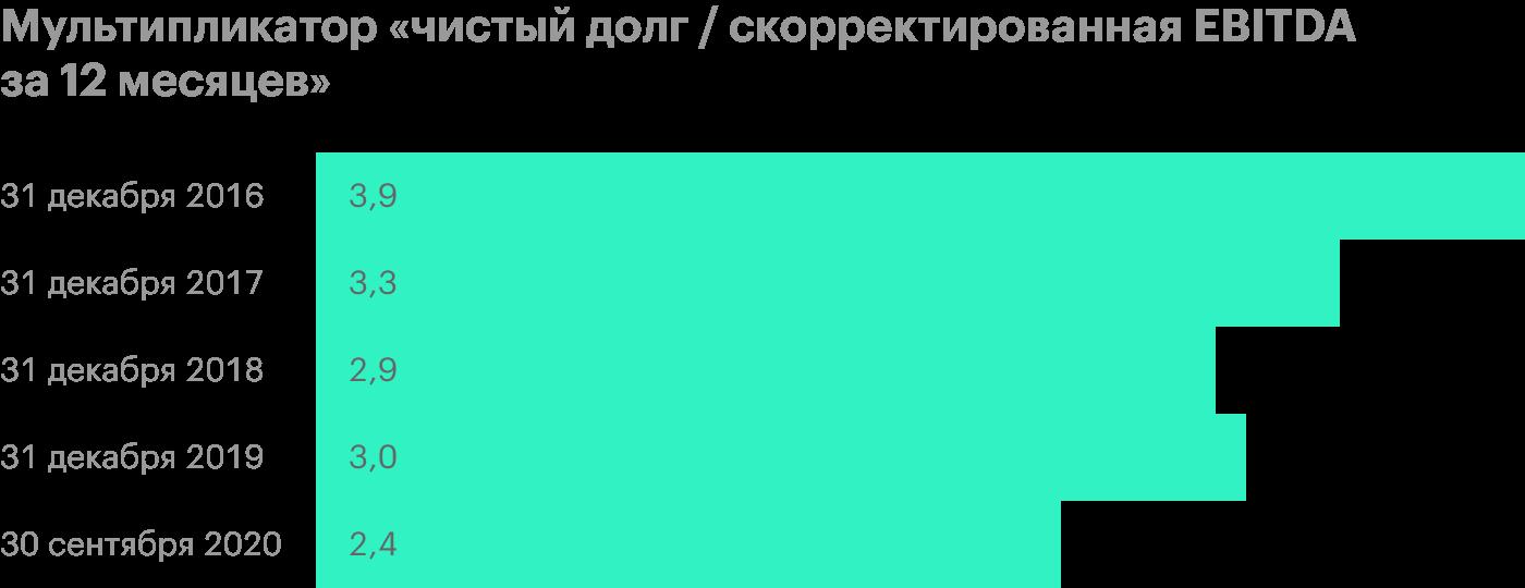Источник: пресс-релизы «Черкизово»