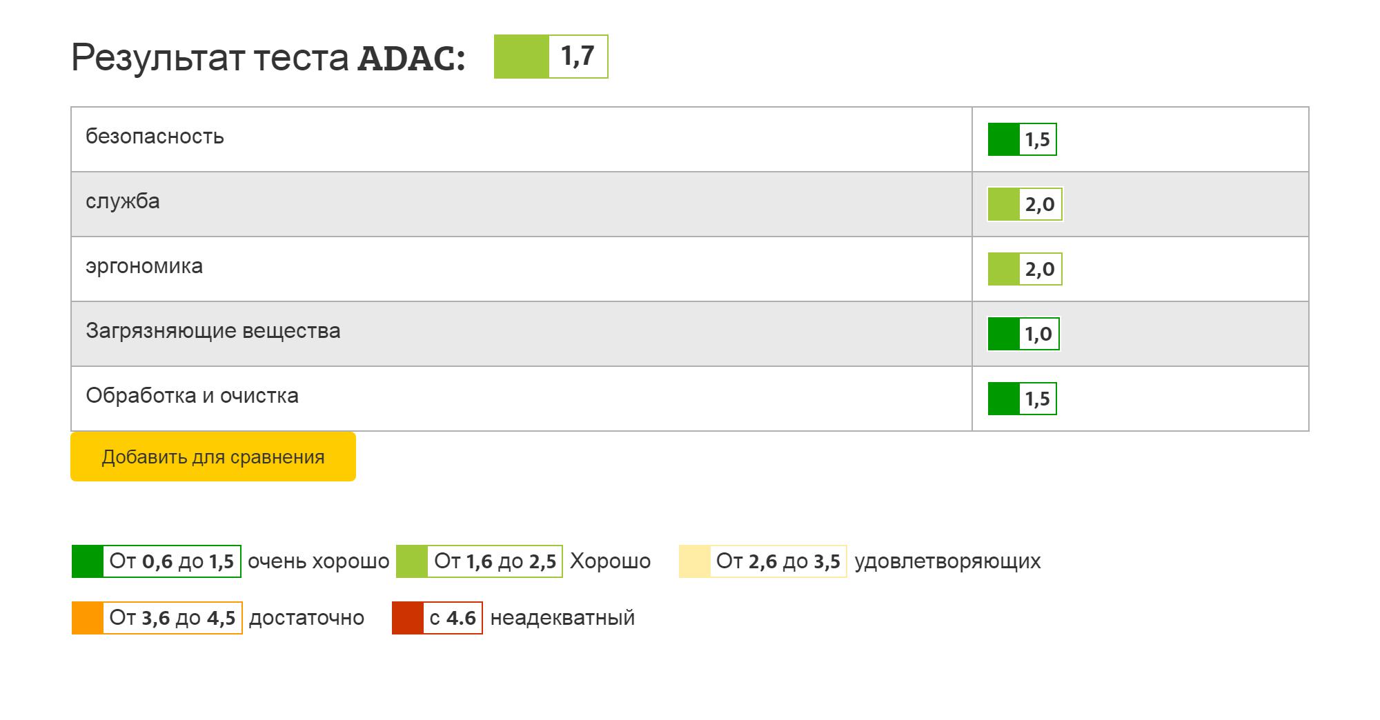 Это оценка ADAC дляавтолюльки Joie i-Snug + i-Base Advance. Внизу приведены классы оценок