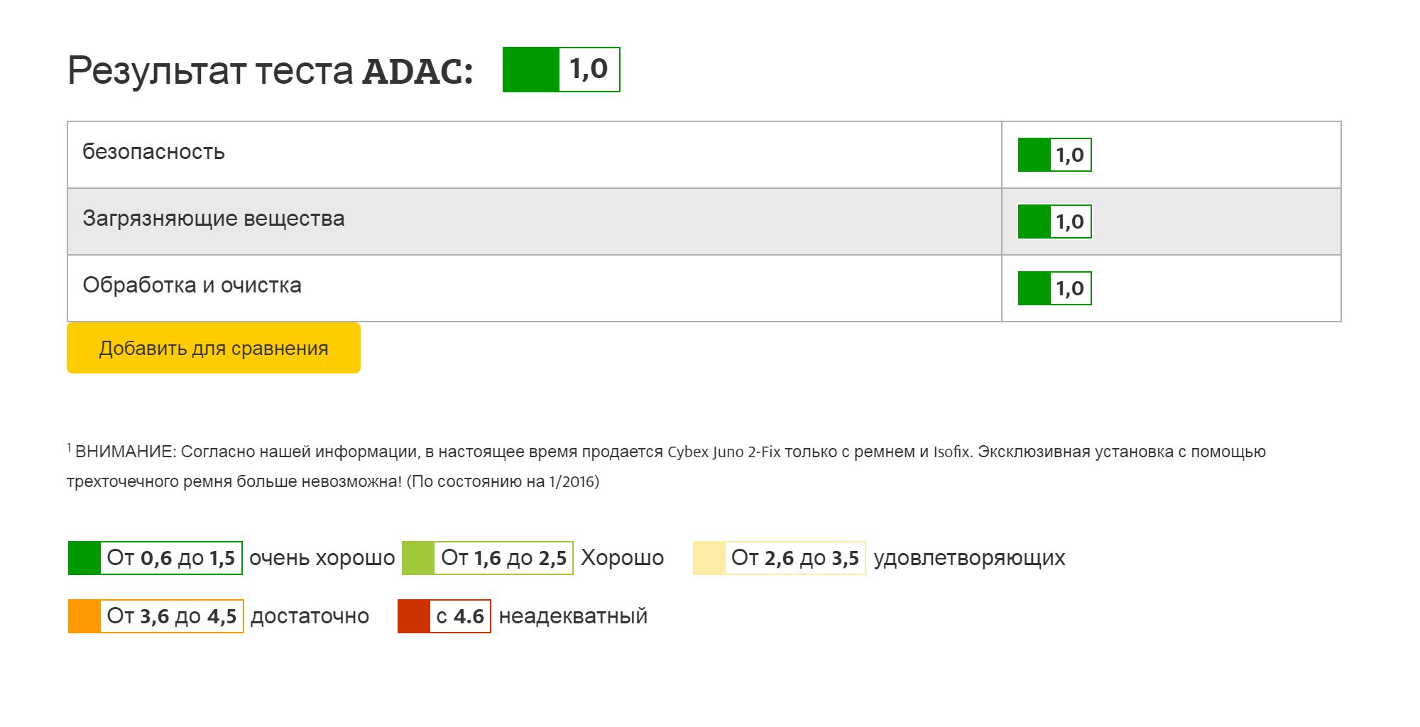 Так выглядит оценка нашего кресла на сайте ADAC — 1.0 или «очень хорошо»