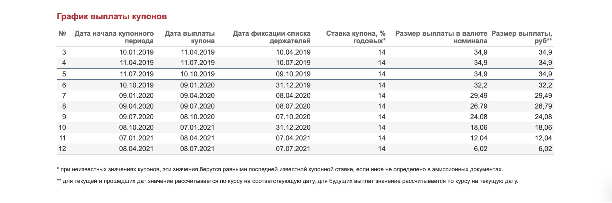 График выплат по облигациям «Легенды» — четыре раза в год: январь, апрель, июль и октябрь