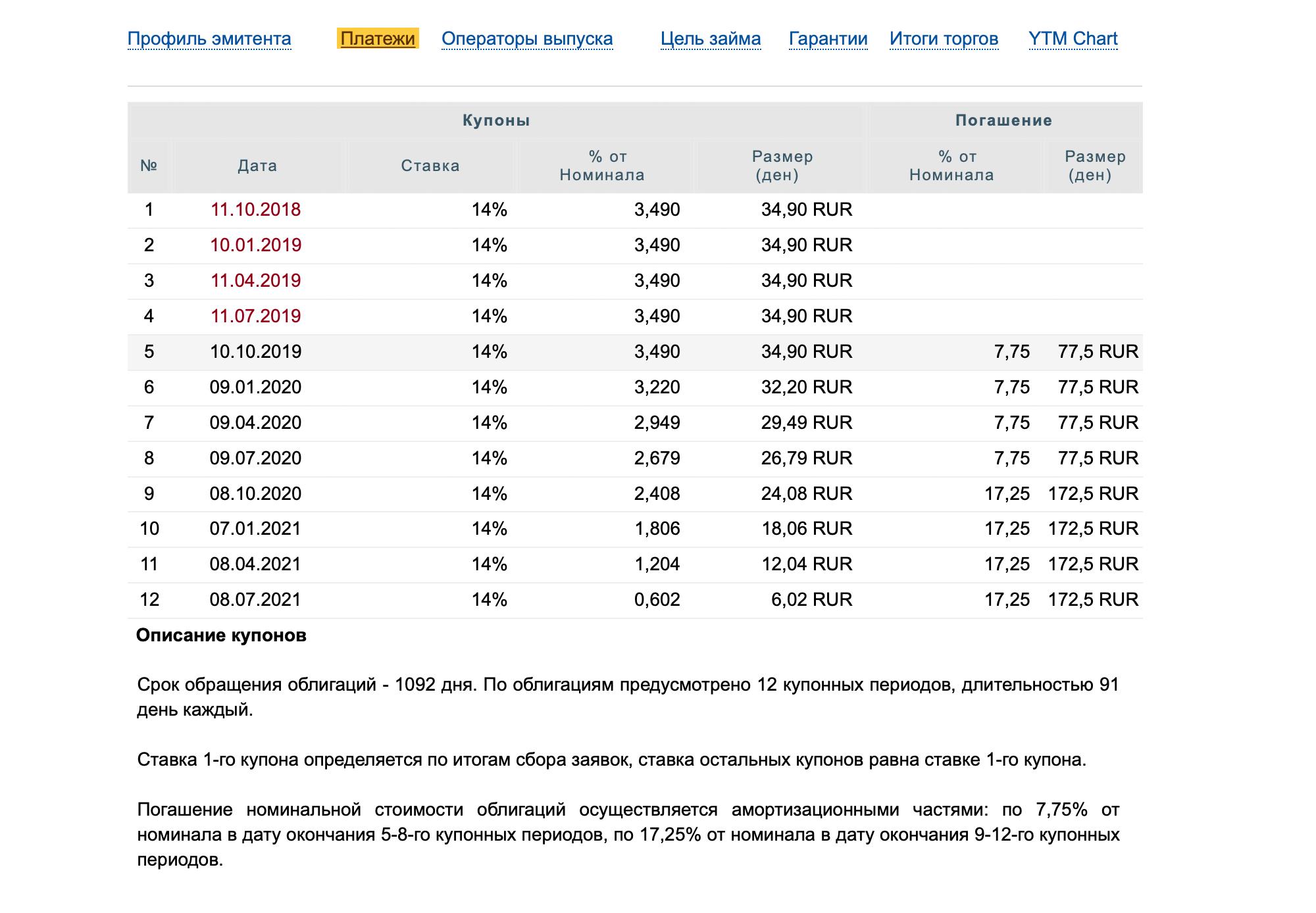 Амортизация облигации «Легенда 1Р1» с сайта bonds.finam.ru. Купонные платежи с шестого по двенадцатый постепенно уменьшаются, потому что вместе с платежом компания возвращает часть номинальной стоимости облигации