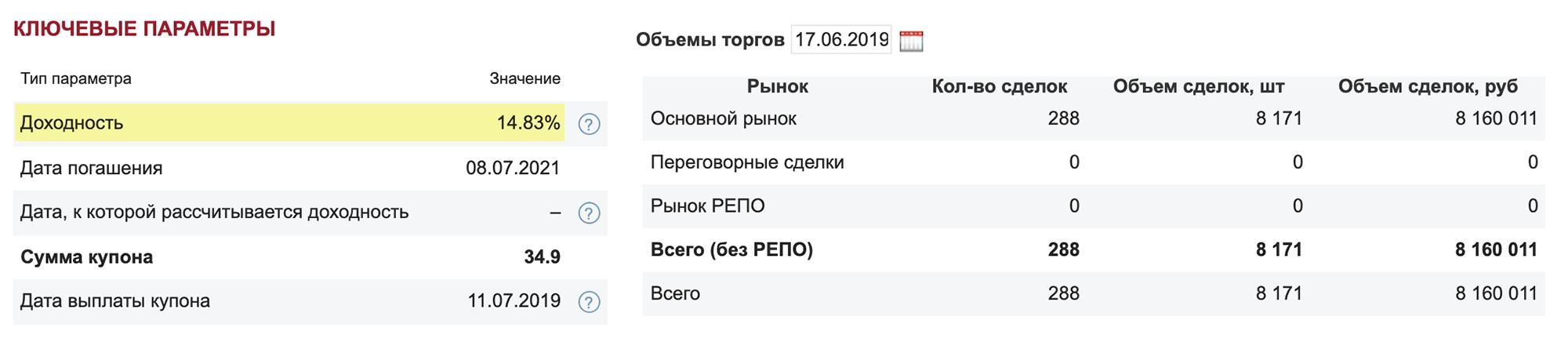 Текущая доходность облигаций «Легенды» на сайте Московской биржи