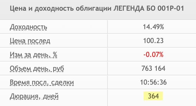 Дюрация облигаций с сайта smart-lab.ru