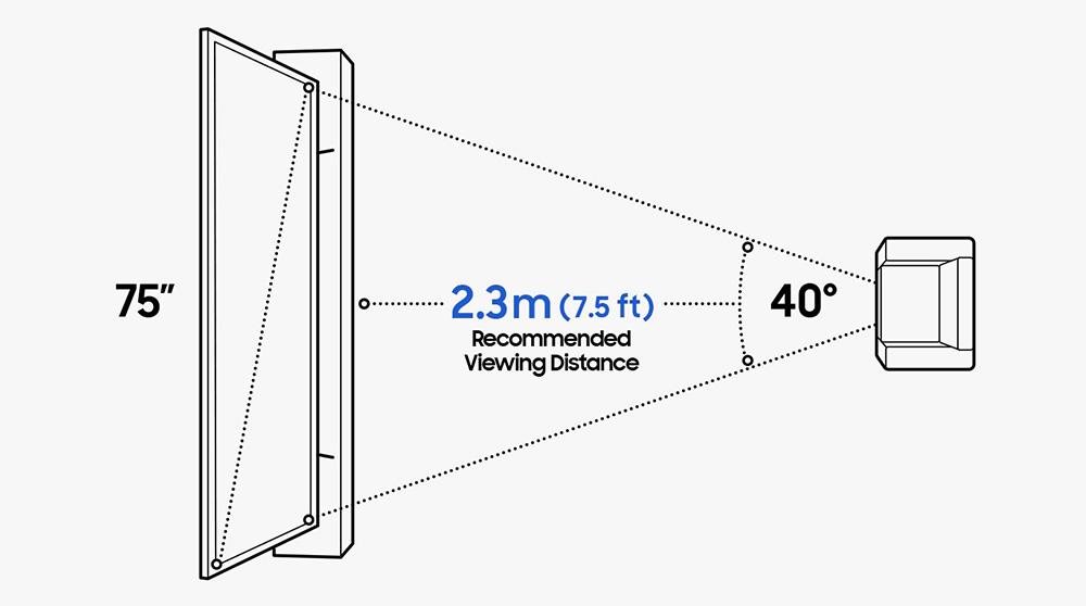 Samsung предлагает смотреть 75-дюймовый телевизор с расстояния 2,3 метра. Это больно для глаз