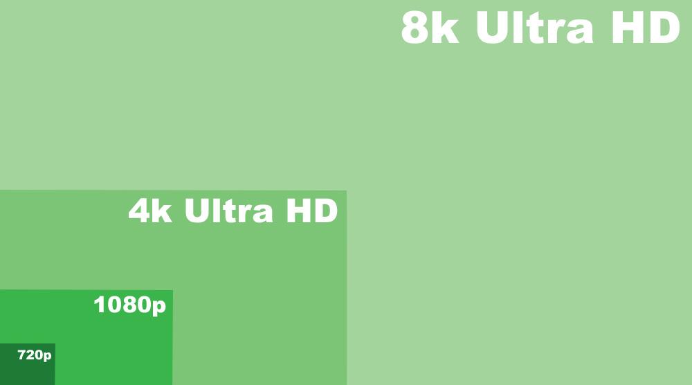 Количество пикселей длякаждого разрешения на примере 8К-телевизора