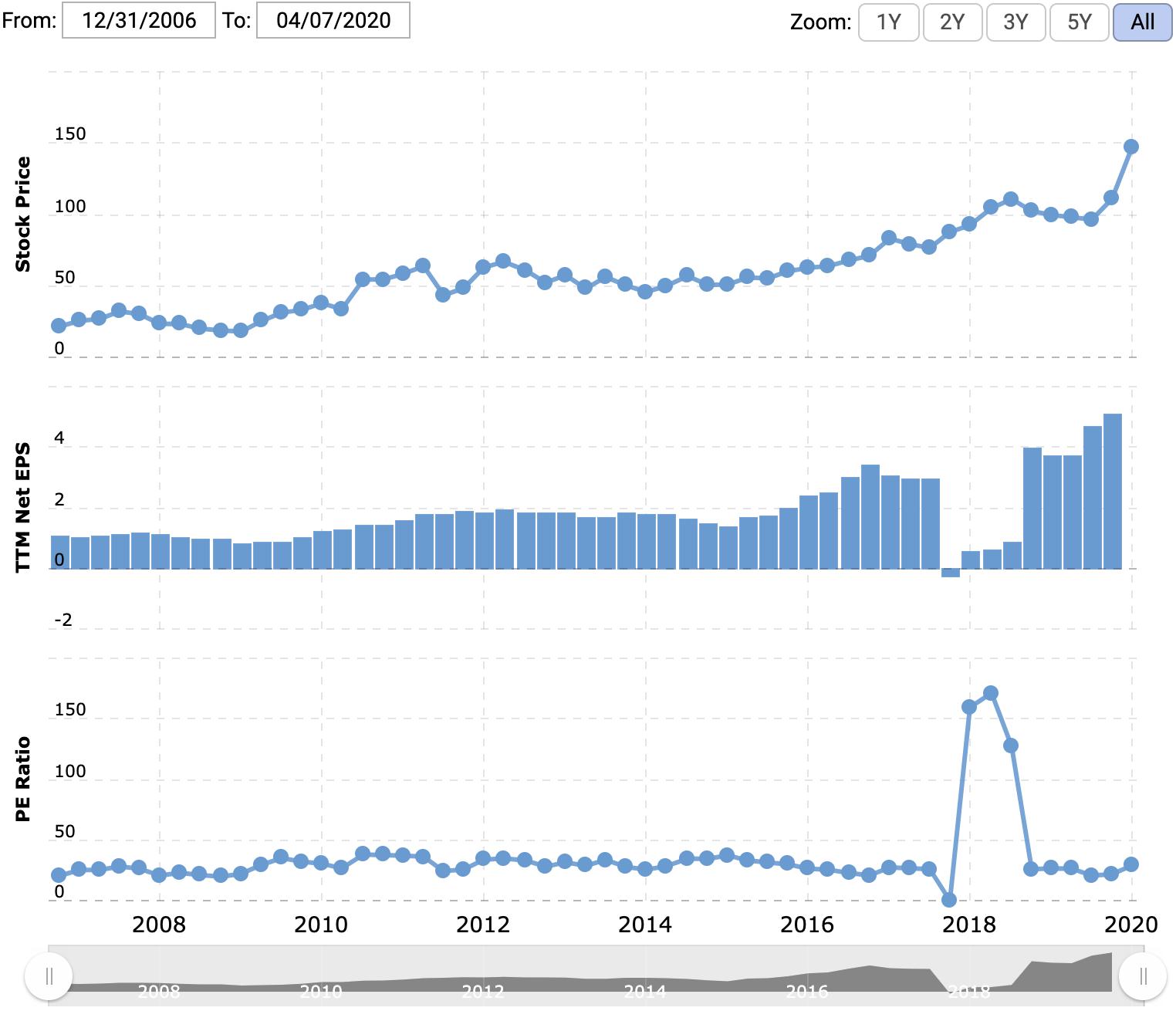 Цена акции и прибыль на акцию в долларах, P / E. Источник: Macrotrends