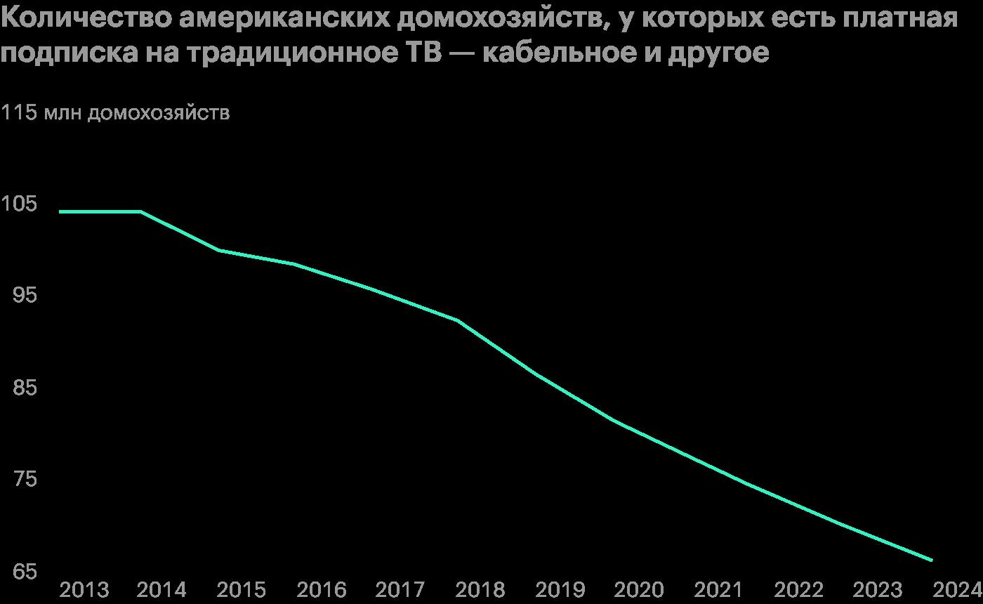 Данные по состоянию на декабрь 2019. Данные на 2020—2024 прогнозные. Источник: Bloomberg