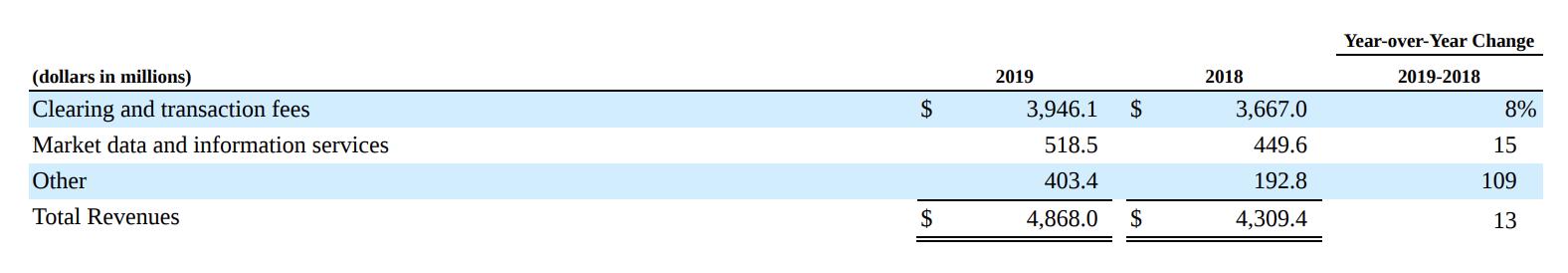 Выручка компании в миллионах долларов: плата за клиринговые и транзакционные услуги, рыночные данные и информационные услуги, другое, общая выручка. Источник: годовой отчет компании, стр. 35