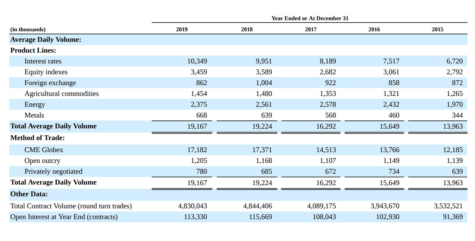 Количество транзакций на площадках CME. Средний дневной объем торгуемых фьючерсов по видам в тысячах штук: банковские ставки, биржевые индексы, иностранные валюты, сельскохозяйственные товары, энергетика, металлы. Средний дневной объем контрактов. Метод торговли: электронная площадка CME Globex, живая торговля на бирже (open outcry), частные непубличные сделки между участниками. Средний дневной объем контрактов. Общее количество контрактов. Источник: годовой отчет компании, стр. 28