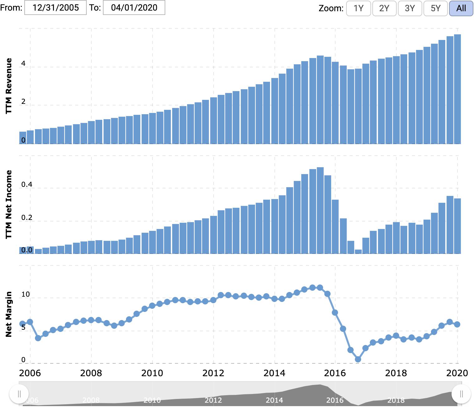 Выручка и прибыль за последние 12месяцев в миллиардах долларов, итоговая маржа в процентах от выручки. Источник: Macrotrends
