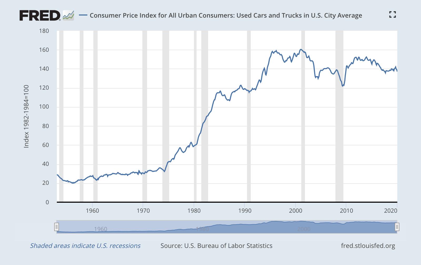 Индекс потребительских цен на б/у машины и грузовики в американских городах. Источник: ФРС