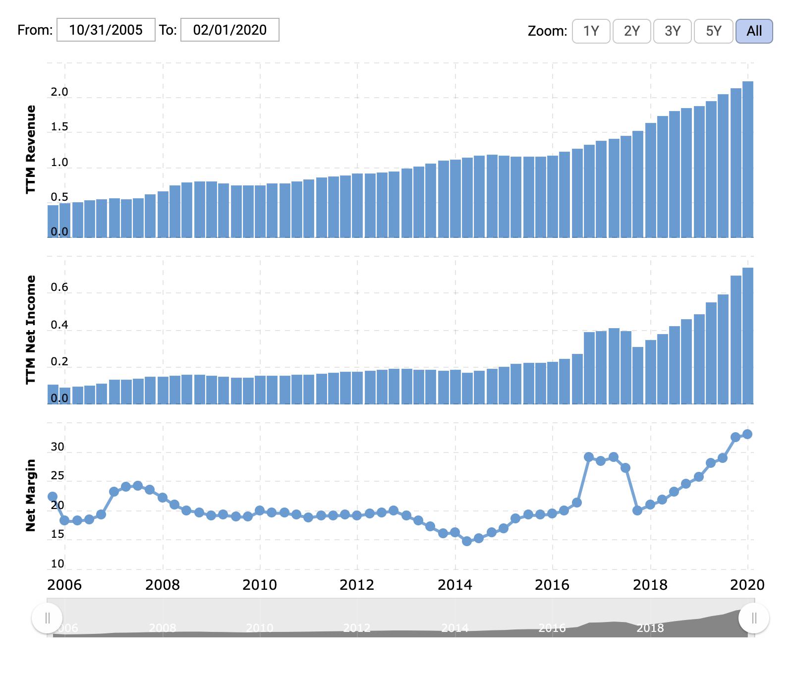 Выручка компании за последние 12 месяцев, прибыль компании за последние 12 месяцев — оба показателя в миллиардах долларов, — итоговая маржа в процентах. Источник: Macrotrends