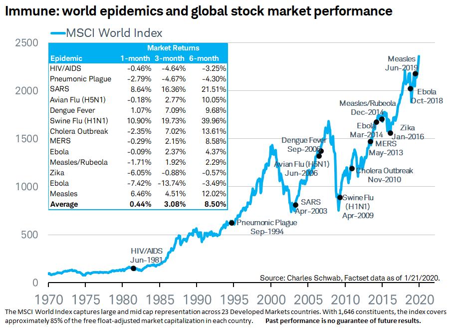 Судя по индексу MSCI World, прошлые эпидемии — на графике отмечены точками — слабо влияли на фондовый рынок. Серьезные спады происходили из-за других причин, например из-за краха доткомов в начале 2000-х годов. Источник: Charles Schwab