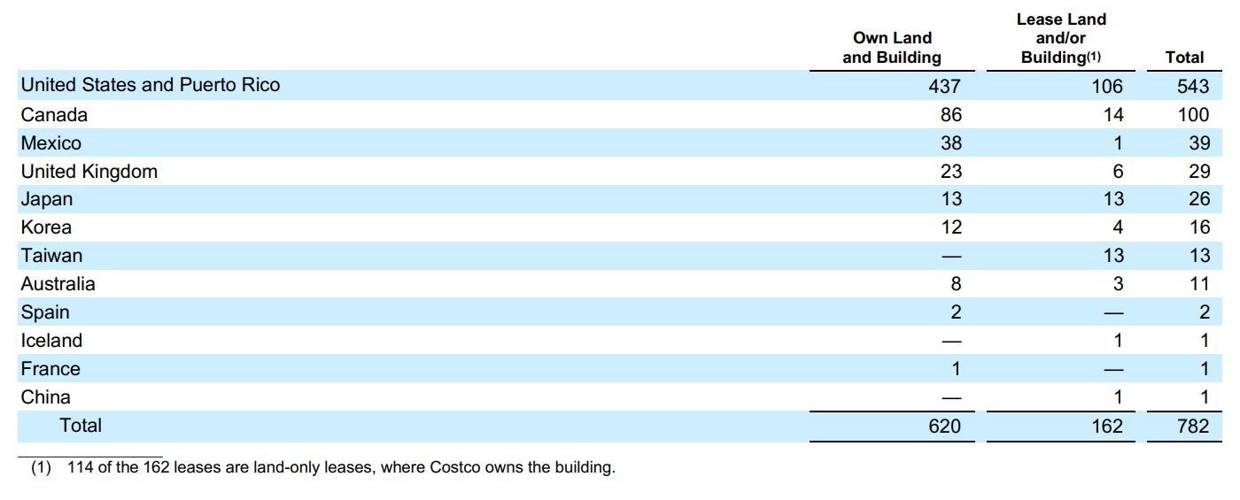 Отделения Costco в разных странах. По горизонтали: здания и земля, принадлежащие компании; взятые компанией в аренду; общее количество отделений. Список стран по вертикали: США и Пуэрто-Рико, Канада, Мексика, Великобритания, Япония, Южная Корея, Тайвань, Австралия, Испания, Исландия, Франция, Китай, всего. Источник: годовой отчет компании, стр. 16