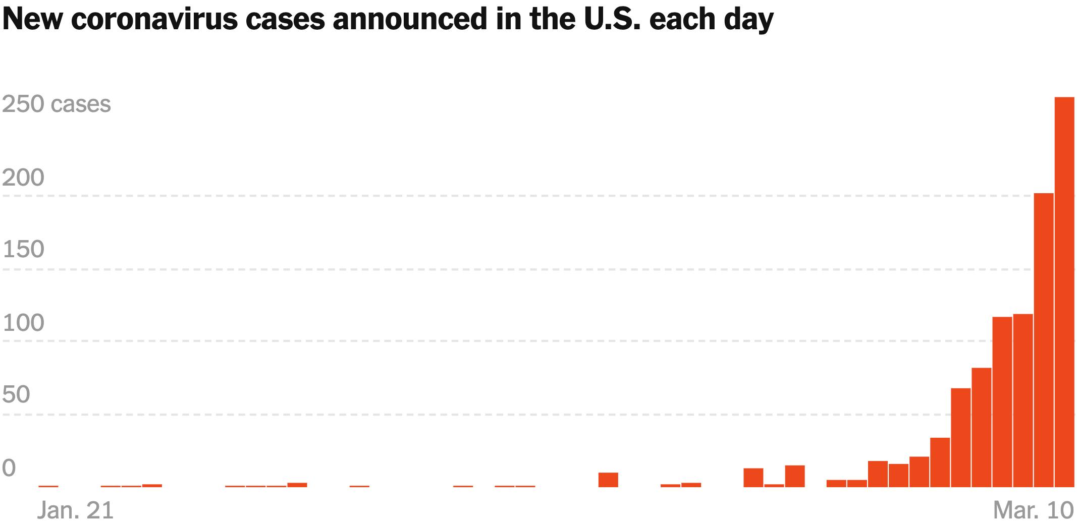 Количество ежедневно выявляемых случаев заболевания коронавирусом в США по состоянию на 10 марта. Источник: TheNew York Times