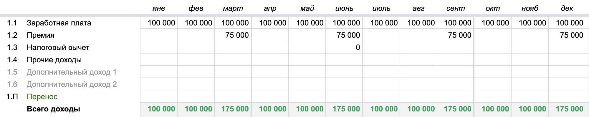Премия — очень индивидуальная статья доходов. Ее припланировании надо указать непосредственно в итоговой таблице, в строке 1.2