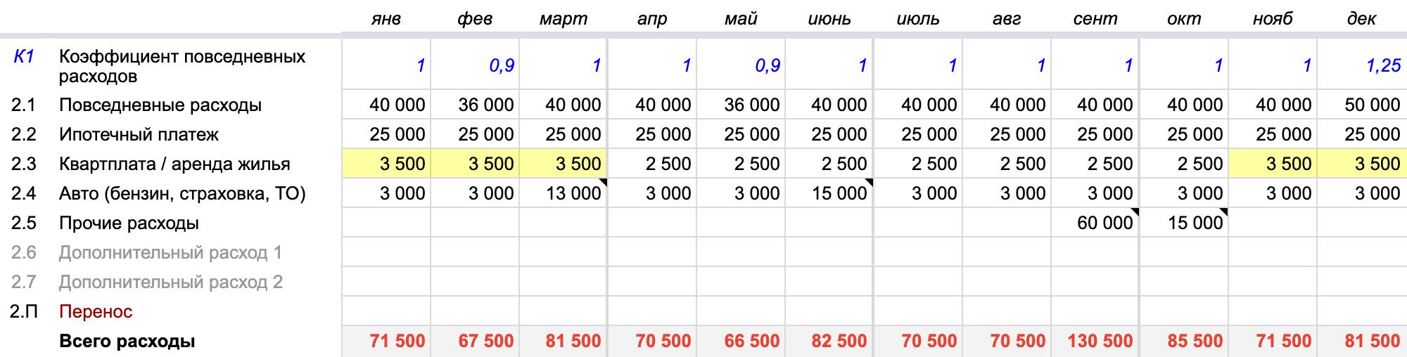 Указывая плату за ЖКХ, не забудьте, что зимой она увеличится