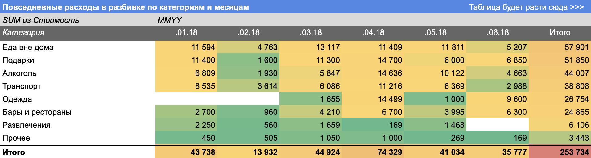 Цветовое форматирование очень наглядно показывает проблемные категории расходов
