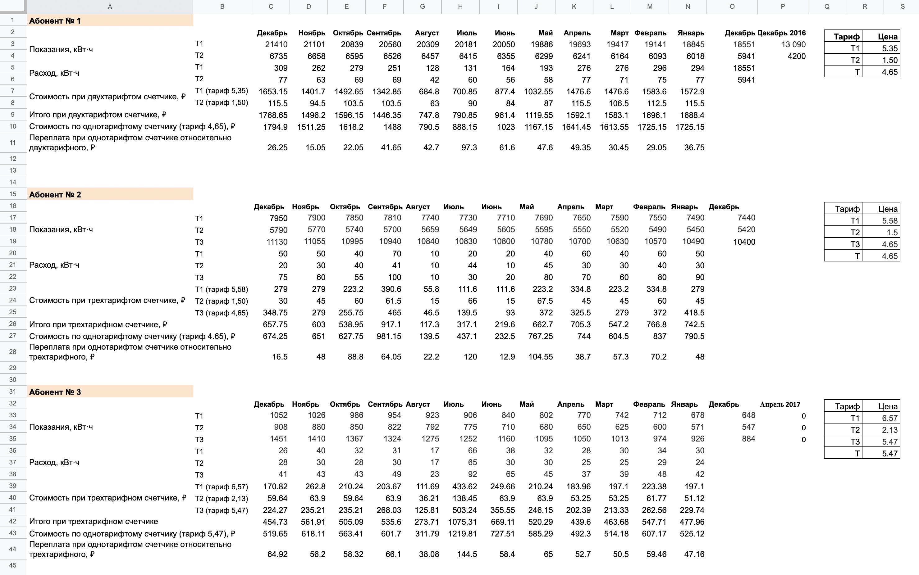 Я провела расчеты для&nbsp;трех абонентов за 2019 год и все свела в подробную таблицу. Для&nbsp;расчета срока окупаемости я взяла разницу в 3500<span class=ruble>Р</span> — это сумма, на которую многотарифный счетчик дороже однотарифного. Ее я разделила на ту экономию, что получилась от использования многотарифного счетчика