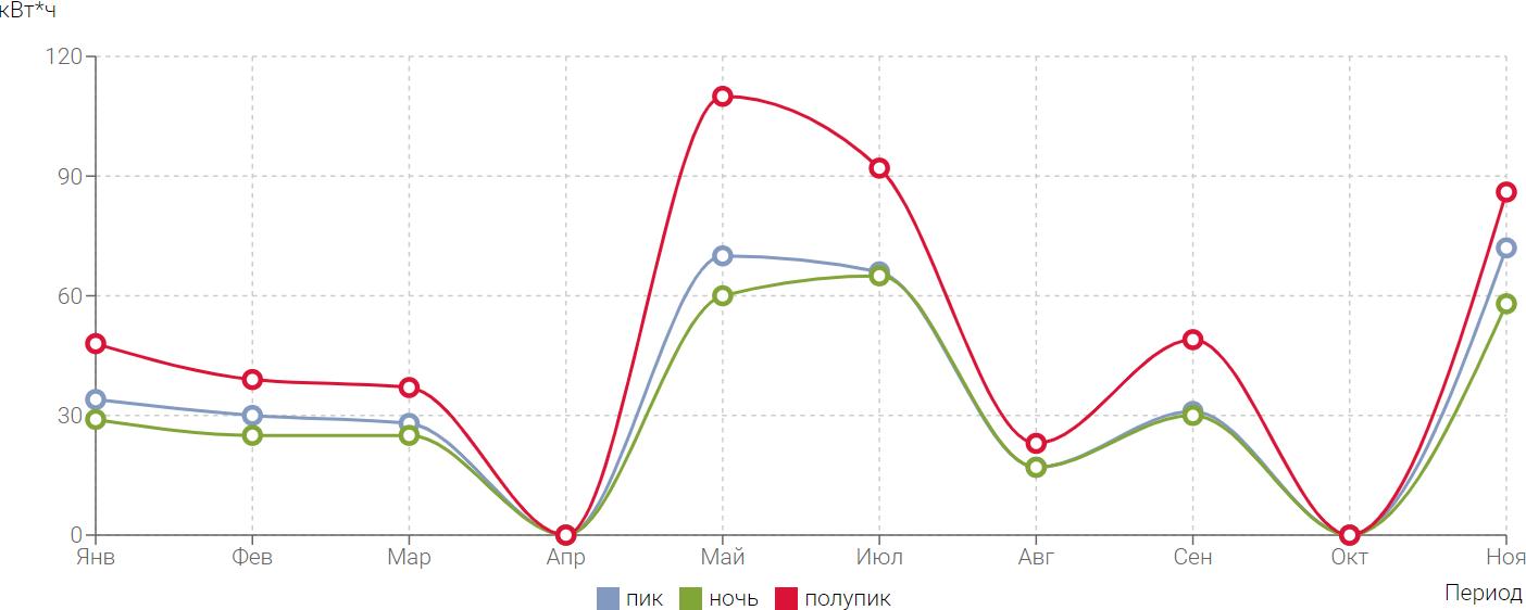 Немного инфографики с сайта Мосэнергосбыта: потребление электроэнергии возрастает в мае и январе, во время долгих каникул. Люди больше времени проводят дома, готовят еду, постоянно кипятят чайник