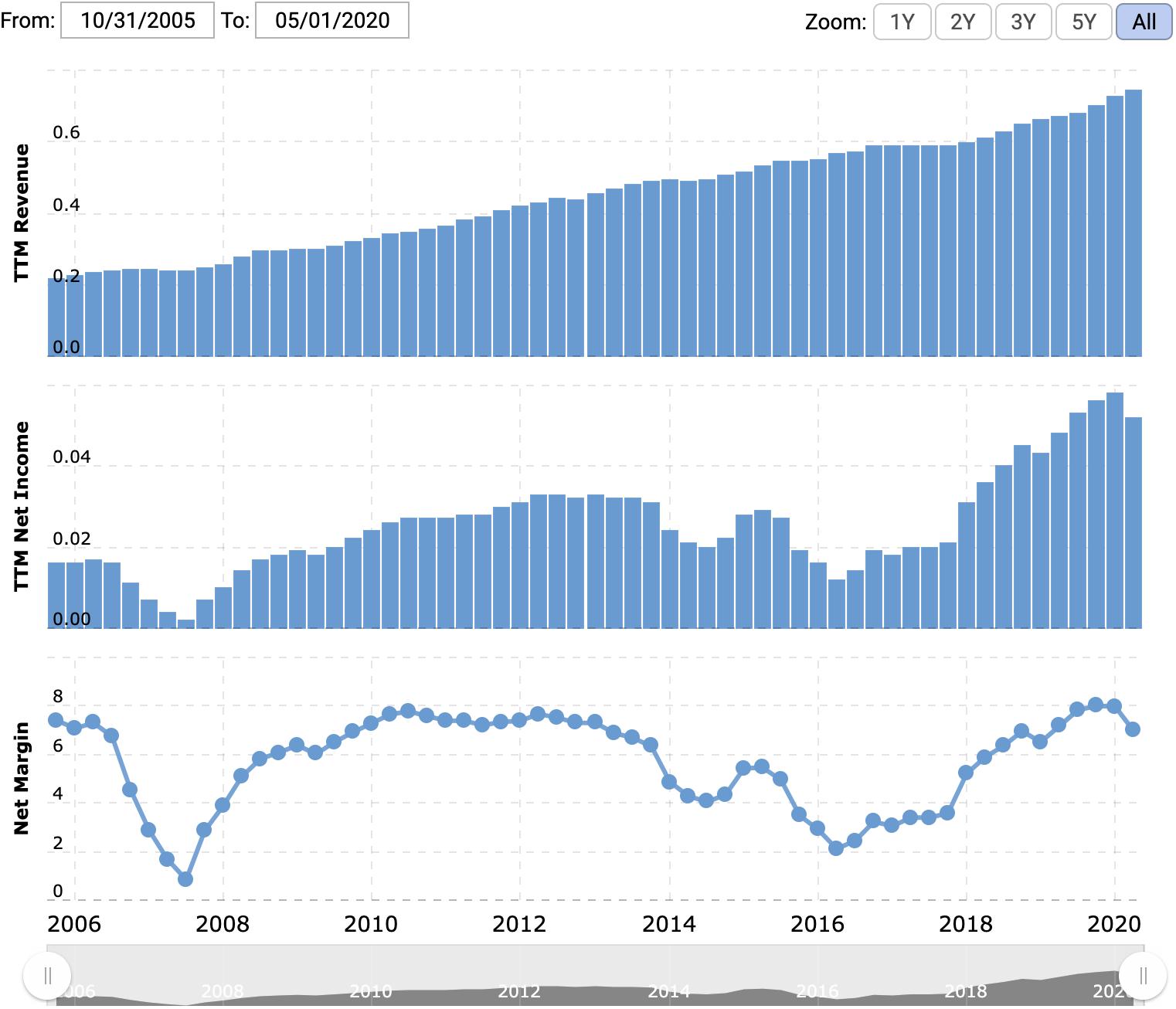 Выручка и прибыль запоследние 12 месяцев вмиллиардах долларов, итоговая маржа впроцентах отвыручки. Источник: Macrotrends