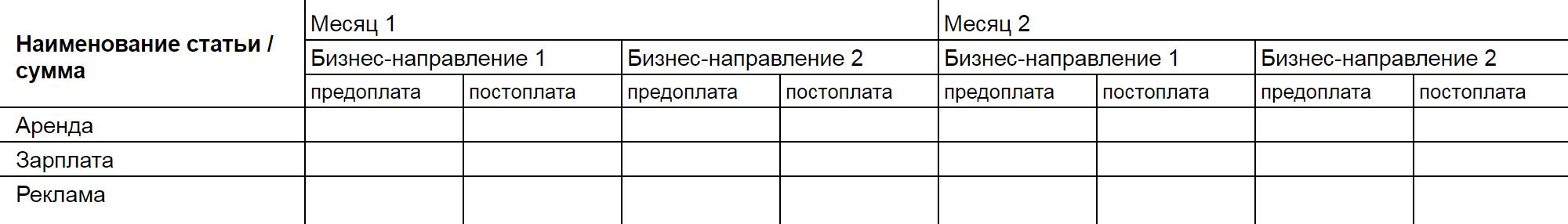 Количество и наименования столбцов свободное и зависит от того, что хочет проанализировать предприниматель