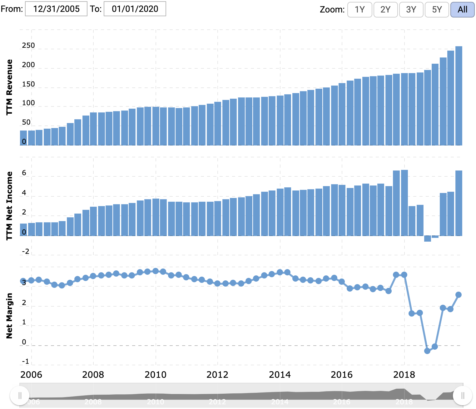 Выручка и прибыль компании за последние 12 месяцев в миллиардах долларов, маржа в процентах от выручки. Источник: Macrotrends