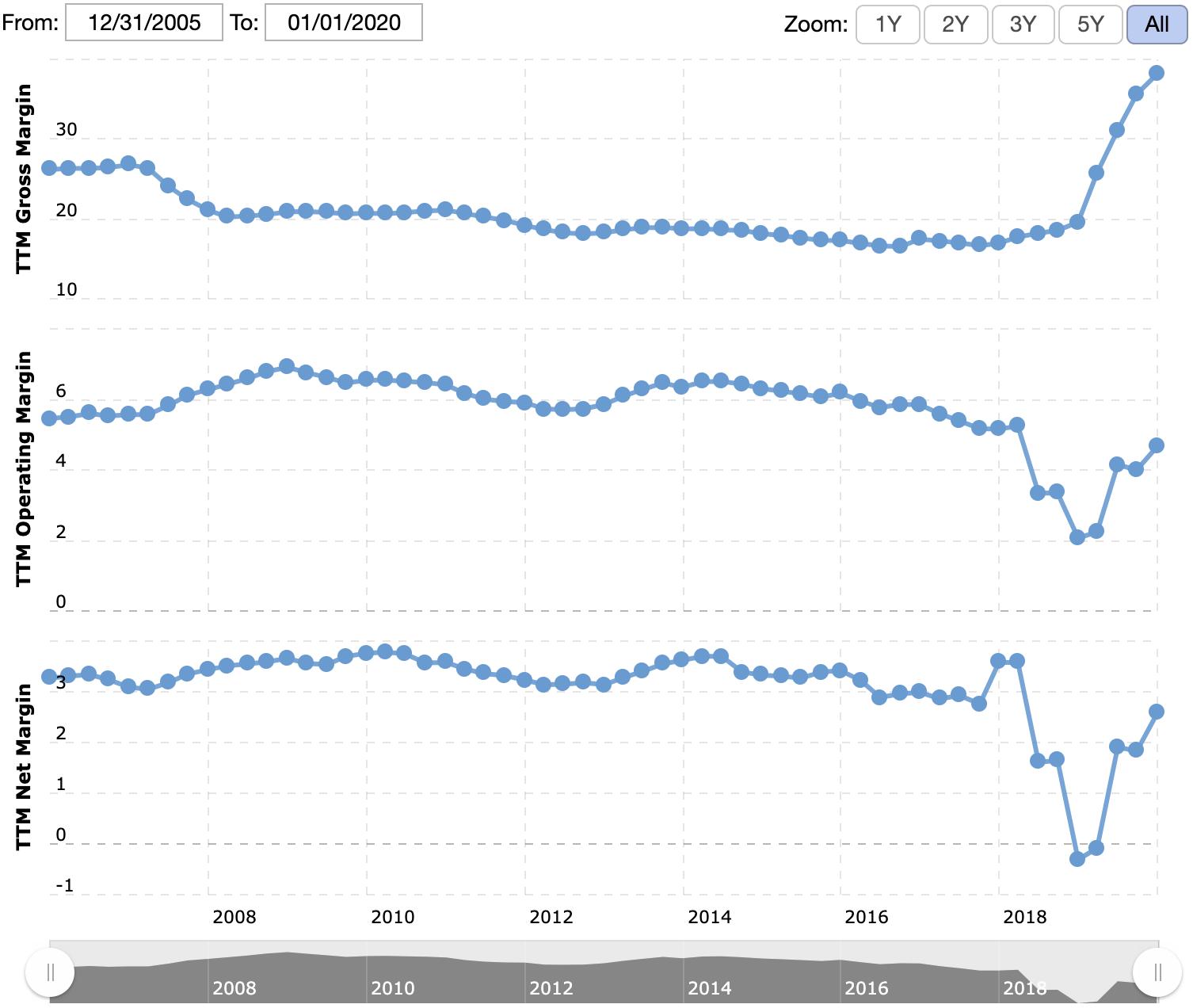 Валовая маржа компании, операционная маржа, итоговая маржа в процентах от выручки. Источник: Macrotrends
