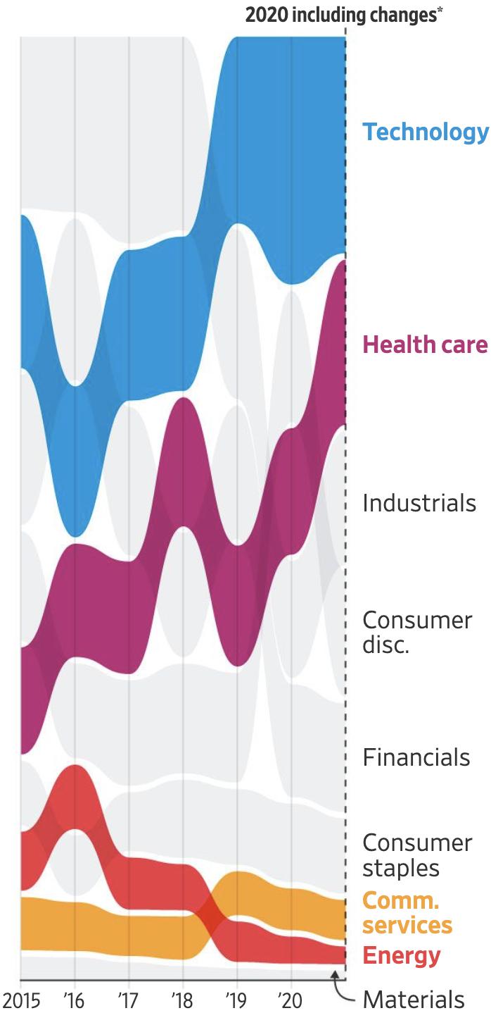 Как меняются доли разных отраслей в индексе Dow Jones с течением времени. Доля энергетики уменьшается. Источник: Wall Street Journal
