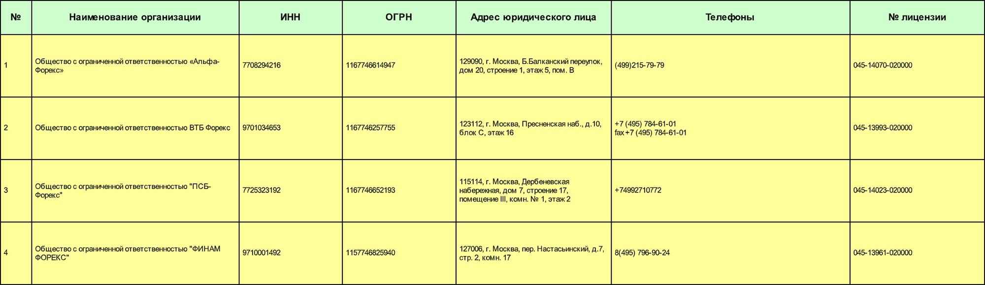 В реестре лицензированных форекс-дилеров ЦБ четыре компании: «Альфа-форекс», «ВТБ форекс», «ПСБ-форекс» и «ФИНАМфорекс». Дилеров, с которыми работает «ДаВинчи», в реестре нет