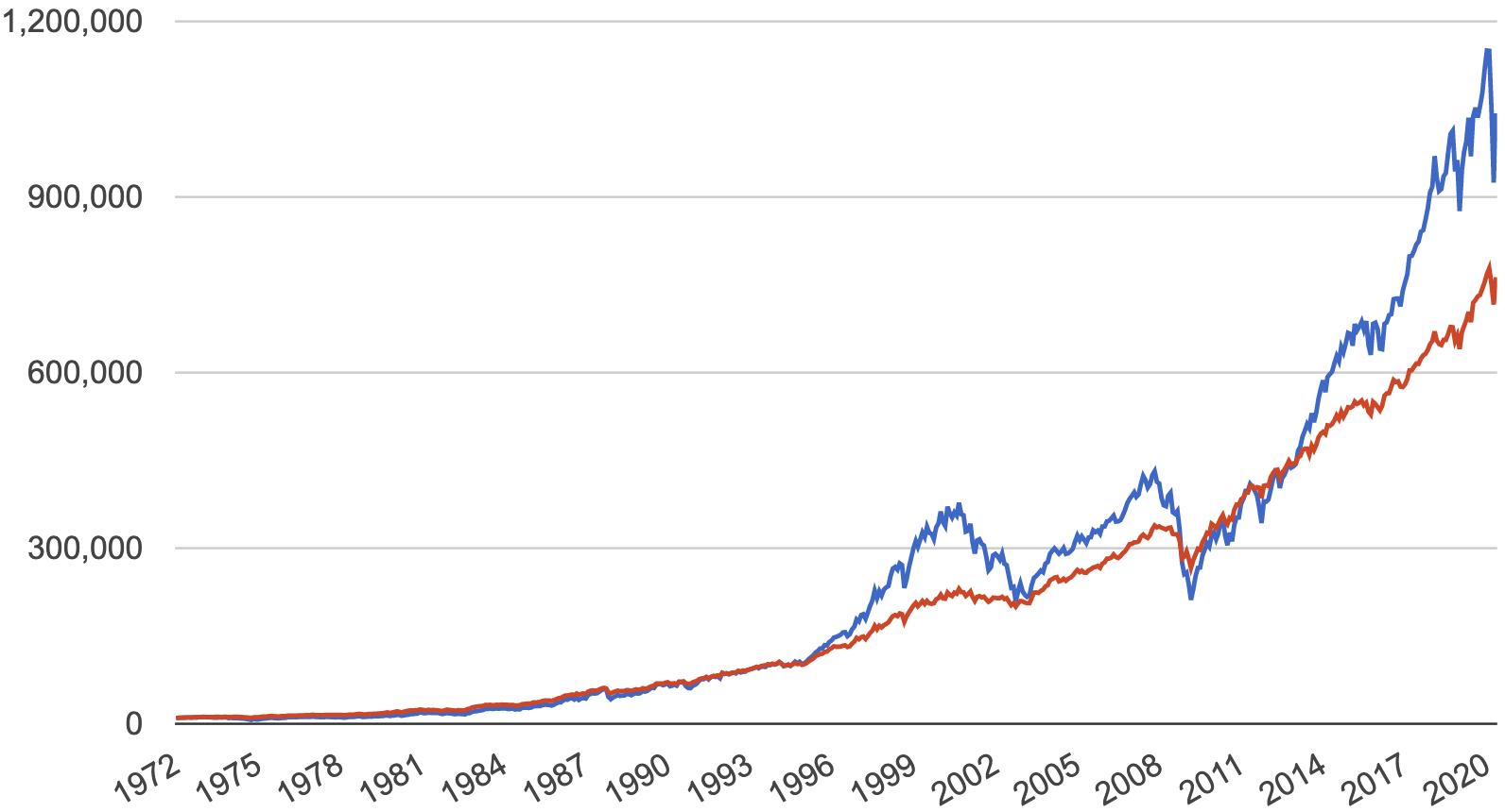 Так росла стоимость портфелей безучета накладных расходов и налогов. Синяя линия — портфель рискующего инвестора, красная — портфель более осторожного. Источник: данные PortfolioVisualizer