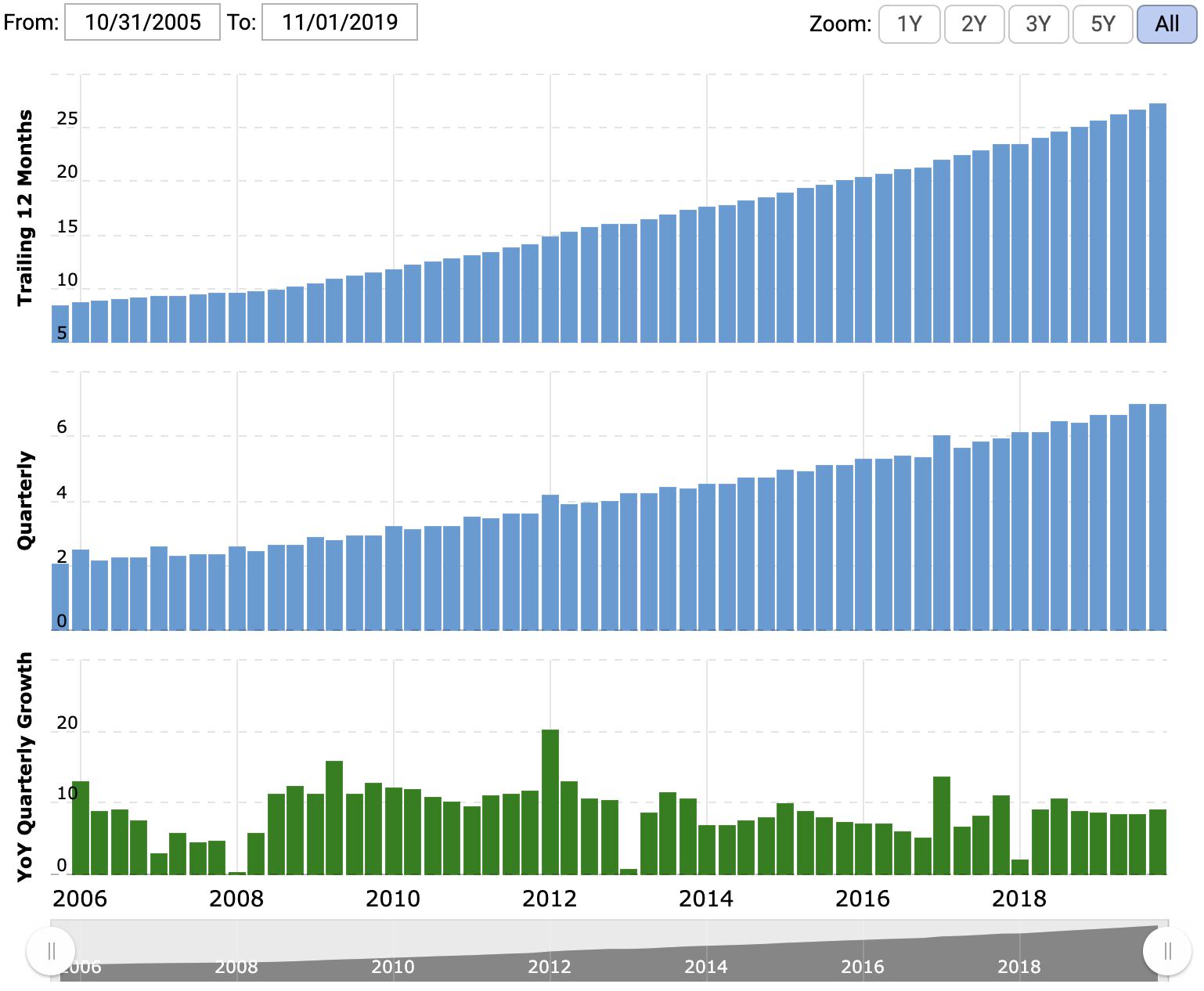 Выручка компании, прибыль компании — оба показателя в миллиардах долларов за последние 12 месяцев, итоговая маржа в процентах. Источник: Macrotrends