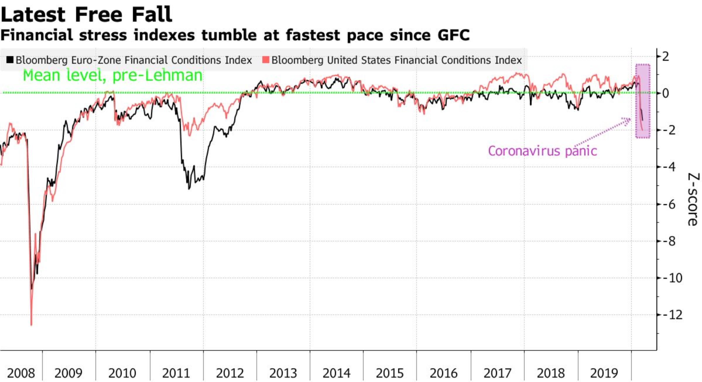Индекс финансовых условий Bloomberg: чем ниже, тем жестче. Черный — еврозона, розовый — США, зеленый пунктир — средний уровень до коллапса банка Lehman Brothers. Источник: Bloomberg