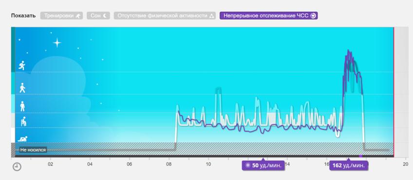 Показания пульсометра за день