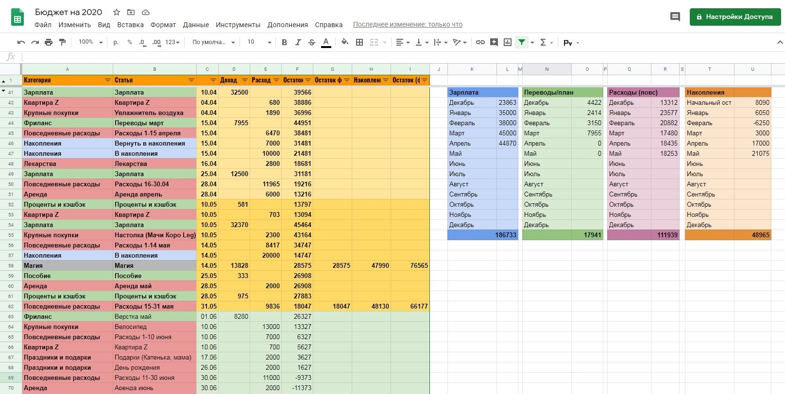 Таблица с бюджетом на три месяца: еще рабочий апрель, безработные май и июнь. В каждой строке считается остаток после соответствующего дохода/расхода. Рядом я в мае начала писать фактический остаток на руках и на накопительном счете и общий итог. Справа втаблице выводятся суммы за месяц по интересным мне статьям. Так, уменя есть цель нагод позаработку на переводах и посумме накоплений, выполнение которой я отслеживаю по этим таблицам